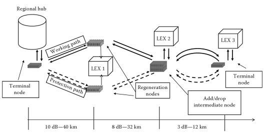 CWDM system