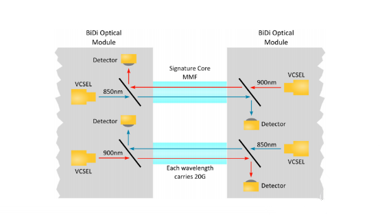 QSFP BiDi transceiver