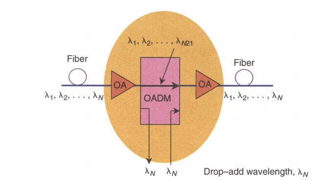 OADM-WDM