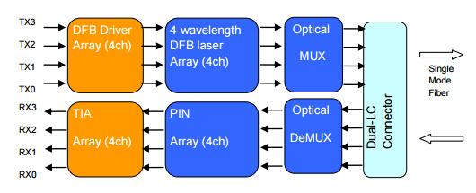40G QSFP+ LR4 function