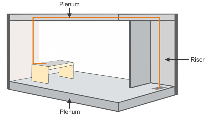 plenum and riser cable design