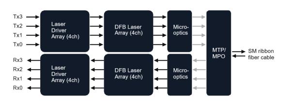 working principle of 40G QSFP+ transceiver
