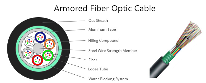 Introduction To Types Of Fiber Cables Fs Com China