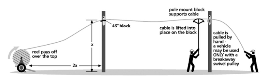 Methods of ADSS Optical Cable Installation - China Cables Supplier