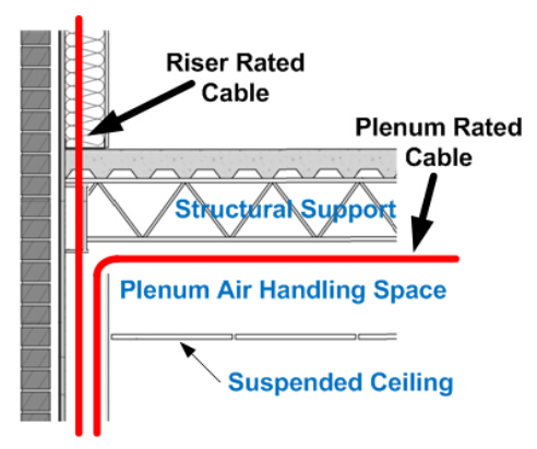 plenum and riser cable application